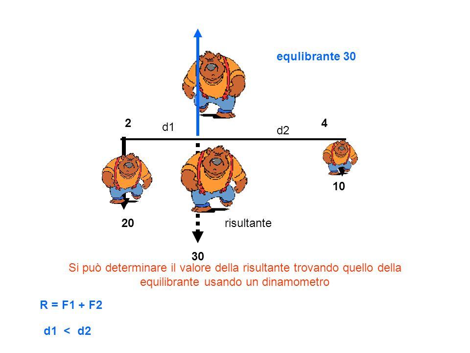 20 10 30 24 risultante La risultante di due forze F1, F2 parallele e con lo stesso verso è una forza parallela alle precedenti, con lo stesso verso, applicata in un punto che risulta inversamente proporzionale alle intensità delle forze applicate R = F1 + F2 d1 d2 d1 < d2 Si può determinare il valore della risultante trovando quello della equilibrante usando un dinamometro