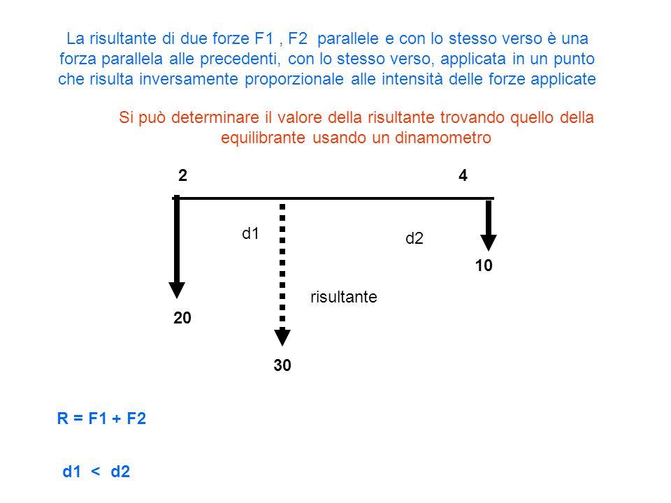 20 10 30 24 risultante La risultante di due forze F1, F2 parallele e con lo stesso verso è una forza parallela alle precedenti, con lo stesso verso, a