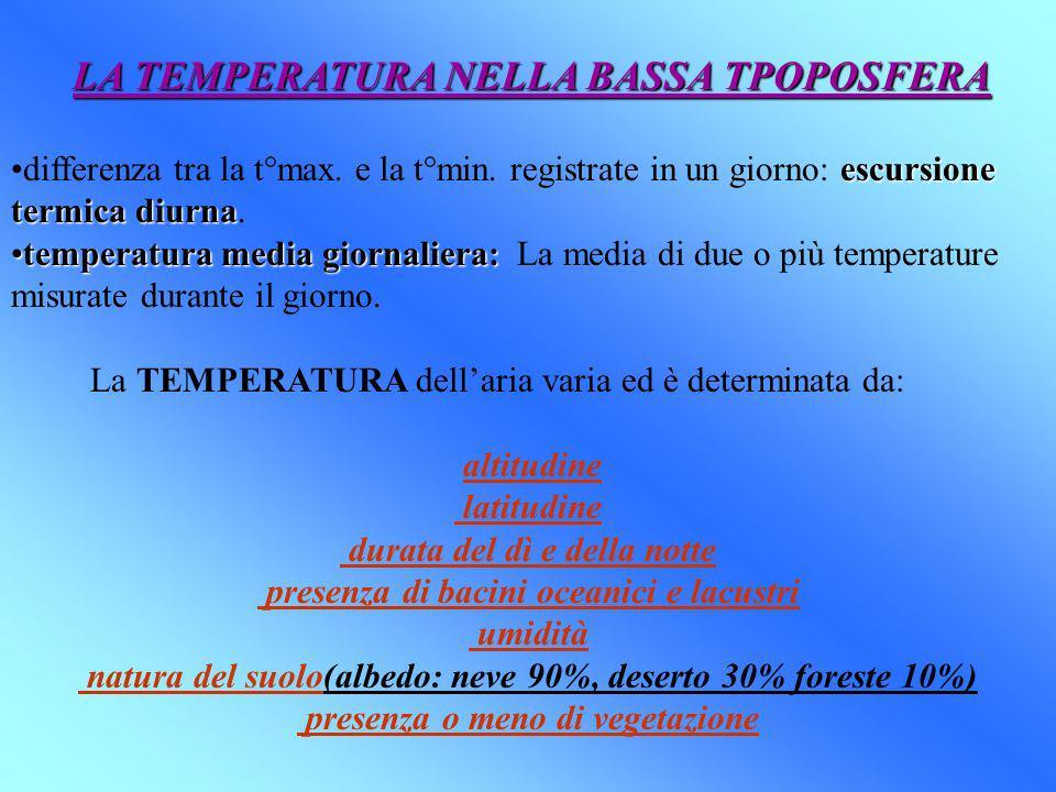 LA TEMPERATURA NELLA BASSA TPOPOSFERA escursione termica diurnadifferenza tra la t°max. e la t°min. registrate in un giorno: escursione termica diurna