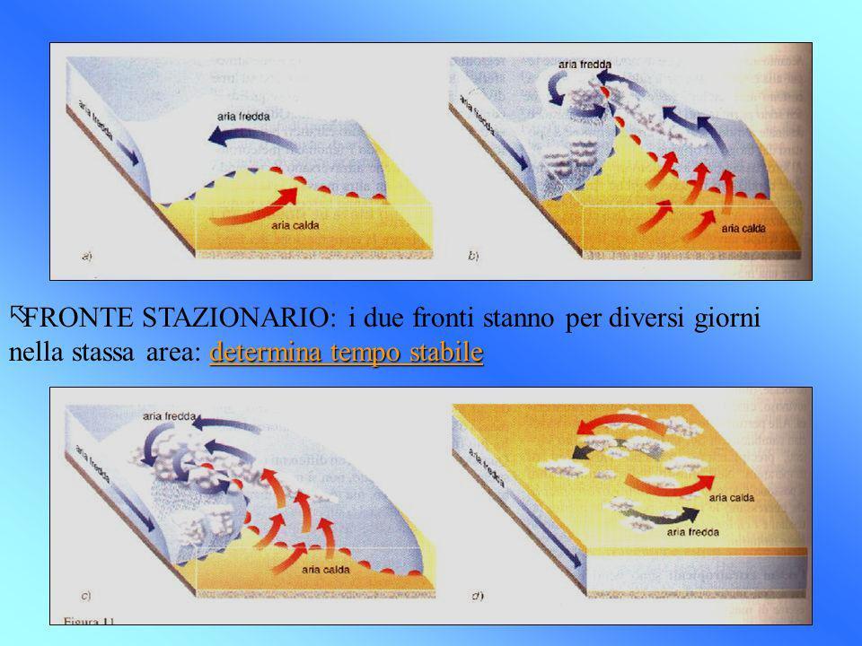 determina tempo stabile õFRONTE STAZIONARIO: i due fronti stanno per diversi giorni nella stassa area: determina tempo stabile