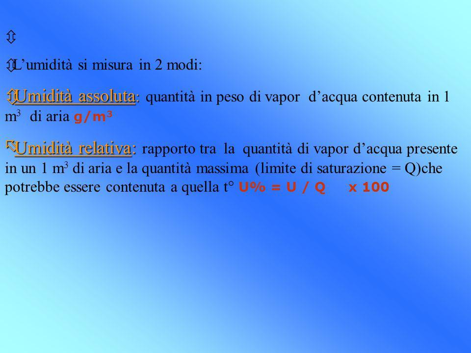ô ôLumidità si misura in 2 modi: Umidità assoluta : Umidità assoluta : quantità in peso di vapor dacqua contenuta in 1 m 3 di aria g/m 3 Umidità relat