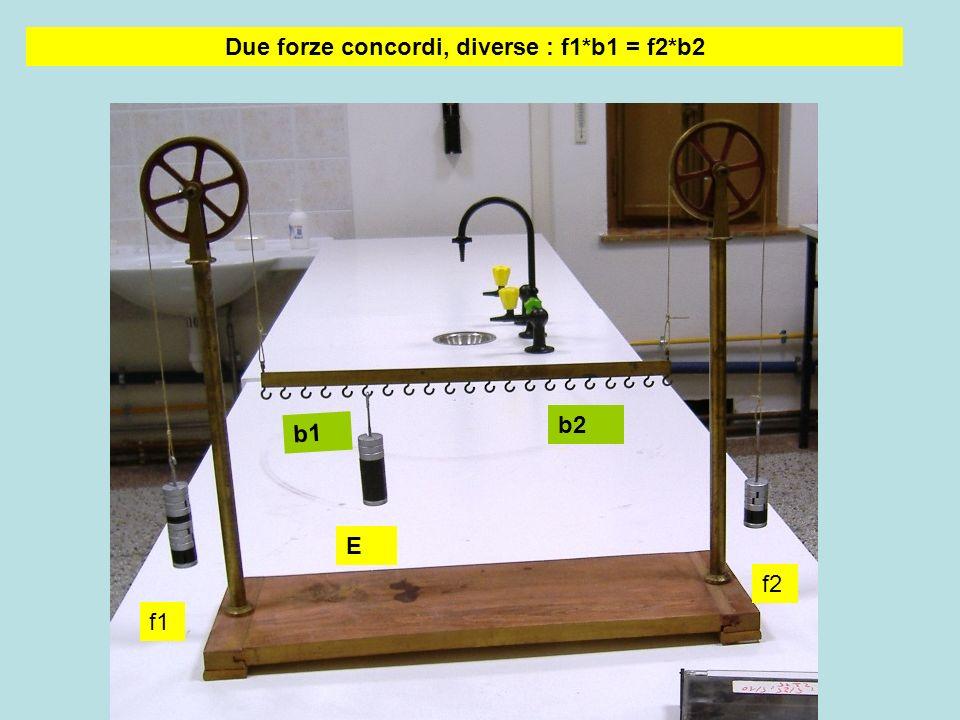 b1 b2 E f1 f2 Due forze concordi, diverse : f1*b1 = f2*b2