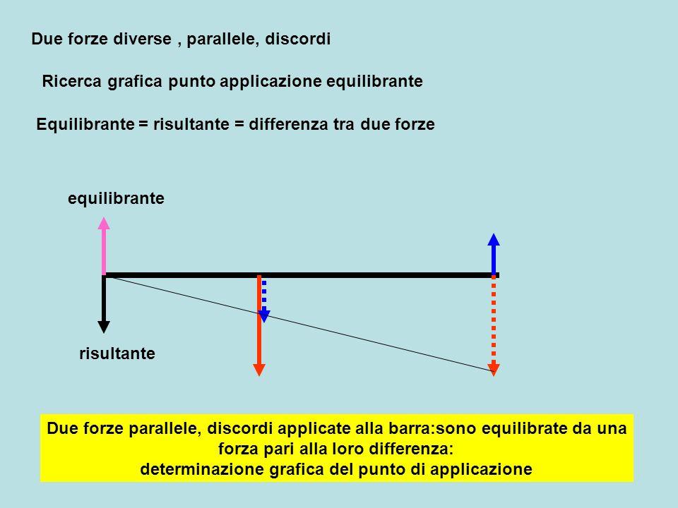 Due forze diverse, parallele, discordi Ricerca grafica punto applicazione equilibrante Equilibrante = risultante = differenza tra due forze Due forze