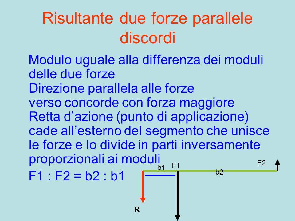 Risultante due forze parallele discordi Modulo uguale alla differenza dei moduli delle due forze Direzione parallela alle forze verso concorde con for