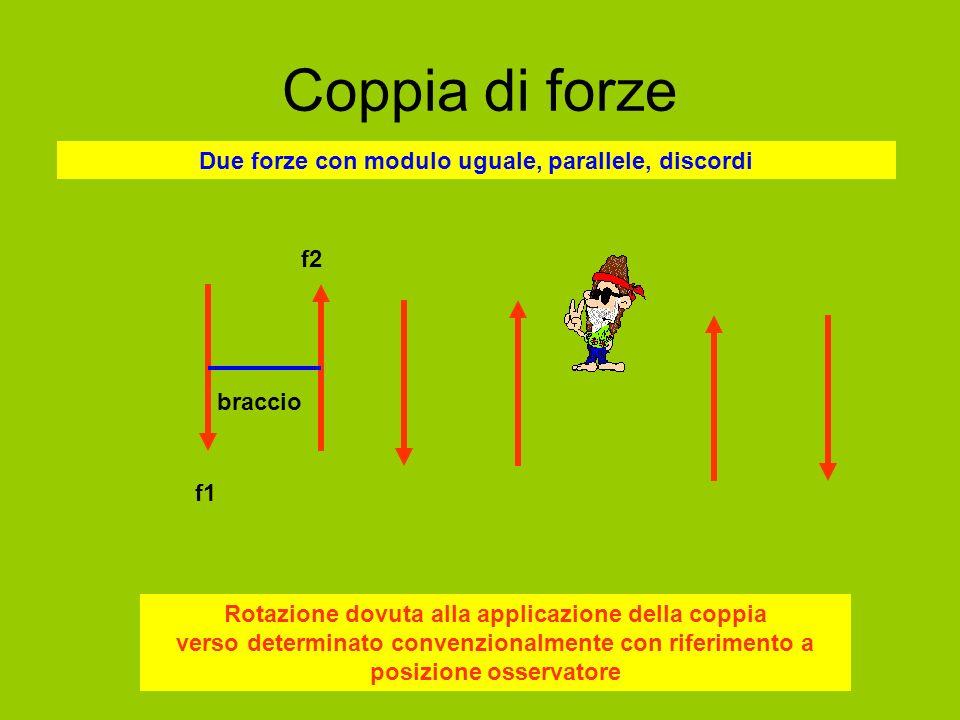 Coppia di forze f1 f2 Due forze con modulo uguale, parallele, discordi braccio Rotazione dovuta alla applicazione della coppia verso determinato conve