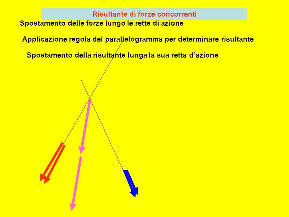 Spostamento delle forze lungo le rette di azione Applicazione regola del parallelogramma per determinare risultante Spostamento della risultante lunga