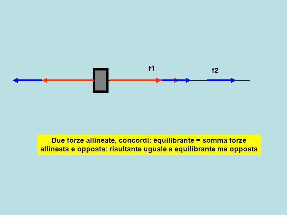 f1f2 Due forze allineate ma opposte: risultante pari a differenza delle forze orientata come la forza maggiore: equilibrante opposta a risultante