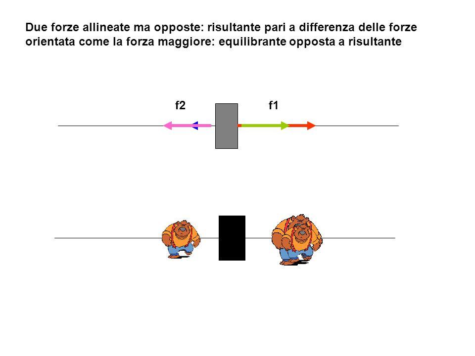 Due forze diverse, parallele, discordi Ricerca grafica punto applicazione equilibrante Equilibrante = risultante = differenza tra due forze Due forze parallele, discordi applicate alla barra:sono equilibrate da una forza pari alla loro differenza: determinazione grafica del punto di applicazione equilibrante risultante