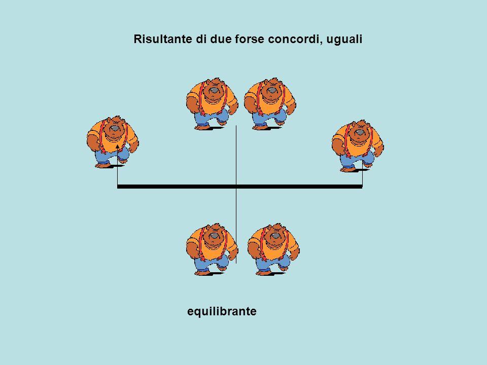 Risultante due forze parallele discordi Modulo uguale alla differenza dei moduli delle due forze Direzione parallela alle forze verso concorde con forza maggiore Retta dazione (punto di applicazione) cade allesterno del segmento che unisce le forze e lo divide in parti inversamente proporzionali ai moduli F1 : F2 = b2 : b1 F1 F2 R b1 b2