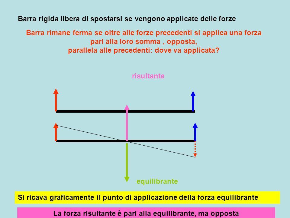 Risultante due forze parallele concordi Modulo uguale alla somma dei moduli delle due forze Direzione e verso concorde con le forze Retta dazione (punto di applicazione) cade allinterno del segmento che unisce le forze e lo divide in parti inversamente proporzionali F1 : F2 = b2 : b1 F1F2 R b1 b2