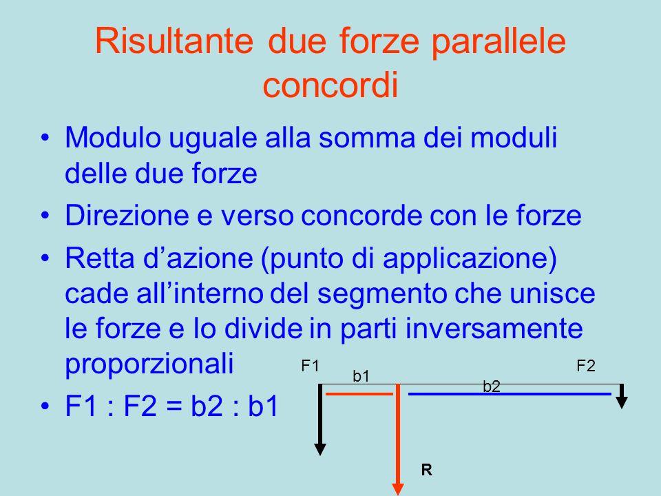 Risultante due forze parallele concordi Modulo uguale alla somma dei moduli delle due forze Direzione e verso concorde con le forze Retta dazione (pun