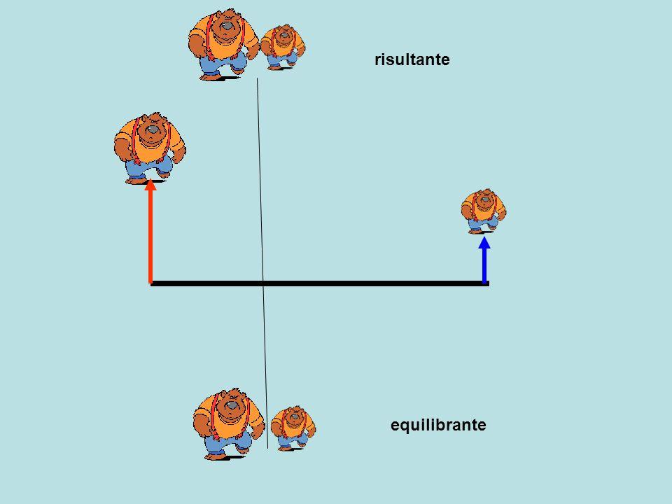Due forze concordi, diverse, applicate alla barra rigida risultante = somma delle due forze parallele, parallela alle forze punto di applicazione determinato graficamente Equilibrante = somma componenti Risultante = equilibrante f1 f2 b1 b2 f1 : b2 = f2 : b1 f1 * b1 = f2 * b2