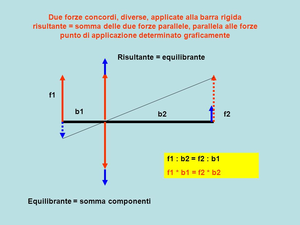 Due forze concordi, diverse, applicate alla barra rigida risultante = somma delle due forze parallele, parallela alle forze punto di applicazione dete