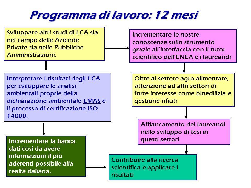 Programma di lavoro: 12 mesi Sviluppare altri studi di LCA sia nel campo delle Aziende Private sia nelle Pubbliche Amministrazioni. Interpretare i ris