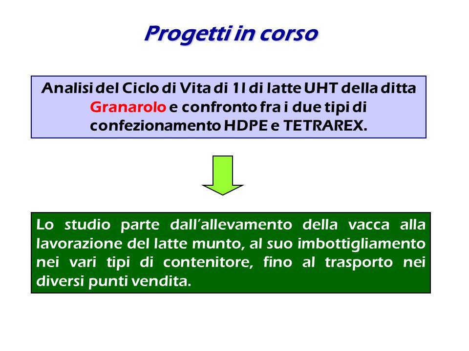 Progetti in corso Analisi del Ciclo di Vita di 1l di latte UHT della ditta Granarolo e confronto fra i due tipi di confezionamento HDPE e TETRAREX. Lo