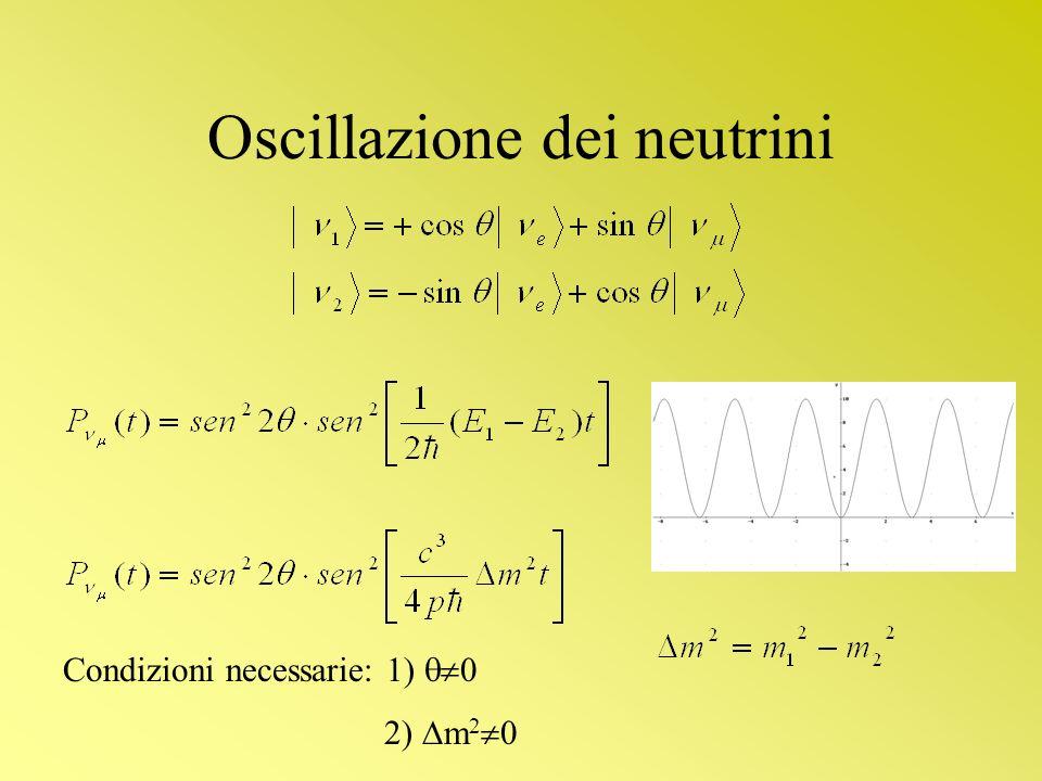 Oscillazione dei neutrini Condizioni necessarie: 1) 0 2) m 2 0