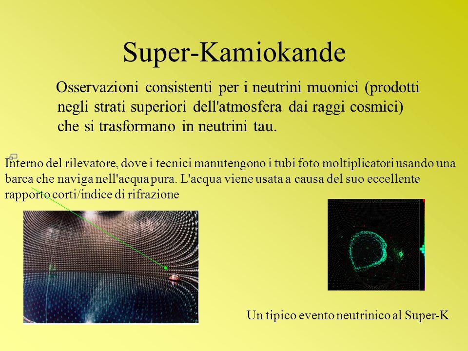 Super-Kamiokande Osservazioni consistenti per i neutrini muonici (prodotti negli strati superiori dell'atmosfera dai raggi cosmici) che si trasformano
