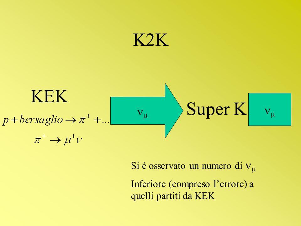 K2K KEK Super K Si è osservato un numero di Inferiore (compreso lerrore) a quelli partiti da KEK