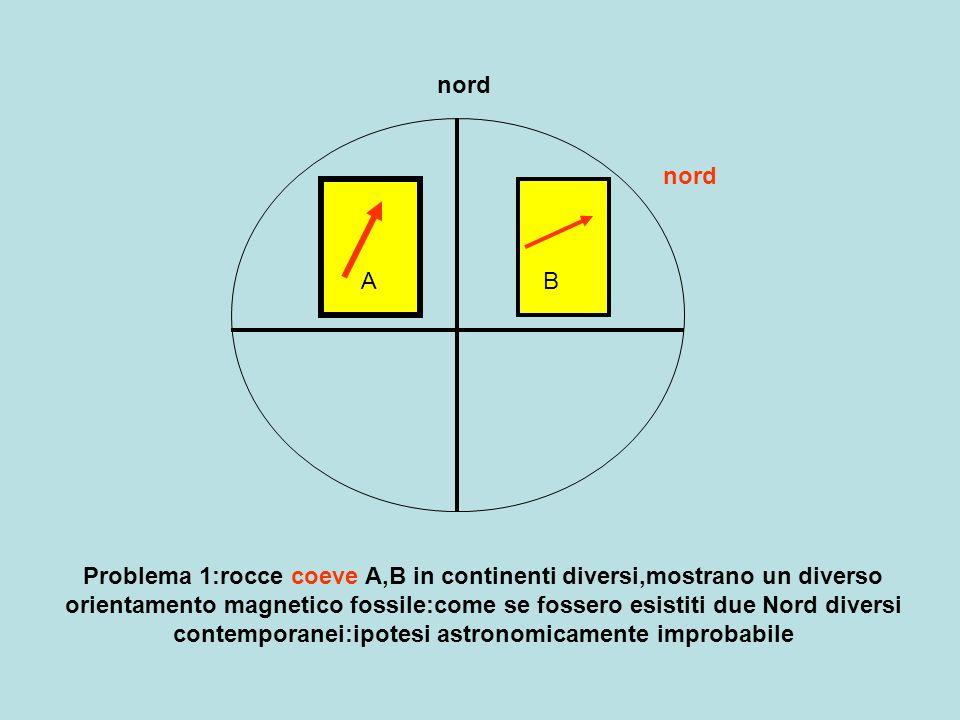 nord AB Problema 1:rocce coeve A,B in continenti diversi,mostrano un diverso orientamento magnetico fossile:come se fossero esistiti due Nord diversi