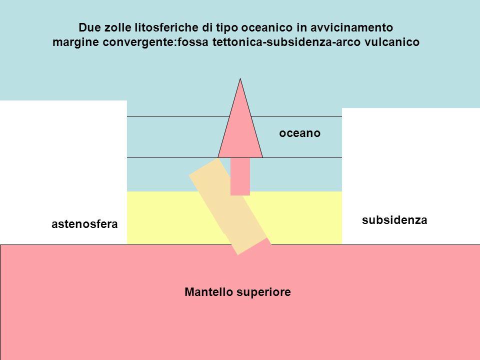 oceano astenosfera Mantello superiore Due zolle litosferiche di tipo oceanico in avvicinamento margine convergente:fossa tettonica-subsidenza-arco vul