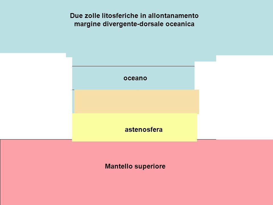 oceano Mantello superiore Due zolle litosferiche in allontanamento margine divergente-dorsale oceanica astenosfera