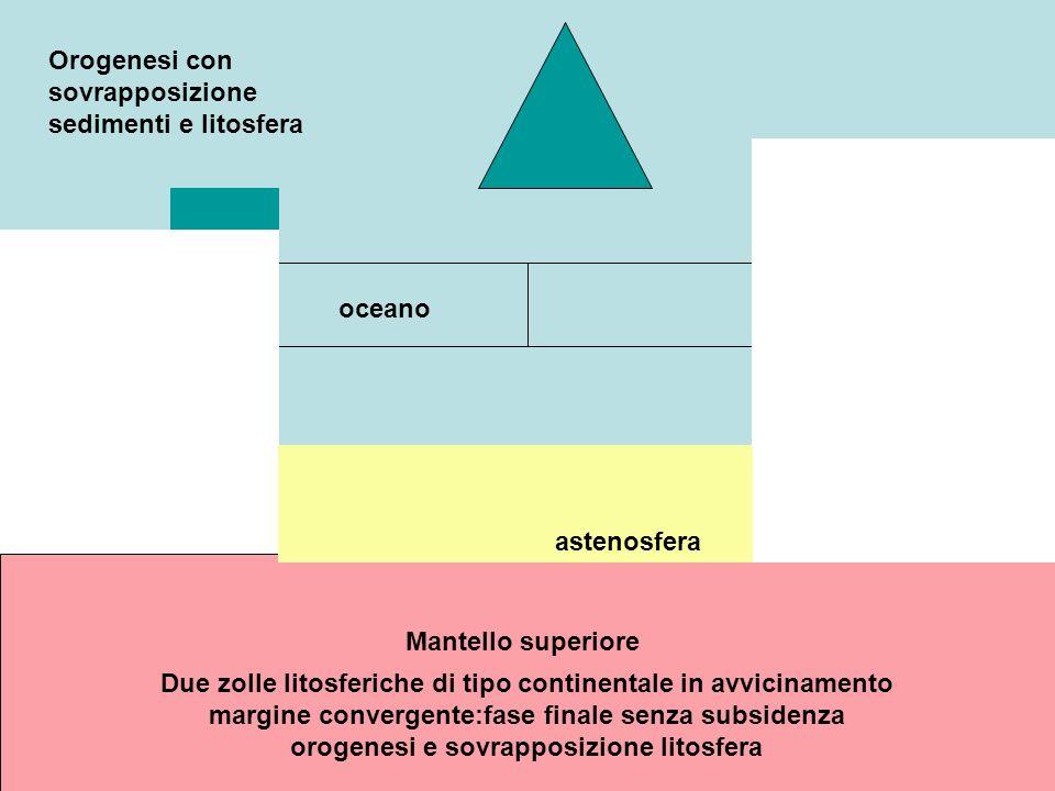 Mantello superiore Due zolle litosferiche di tipo continentale in avvicinamento margine convergente:fase finale senza subsidenza orogenesi e sovrappos