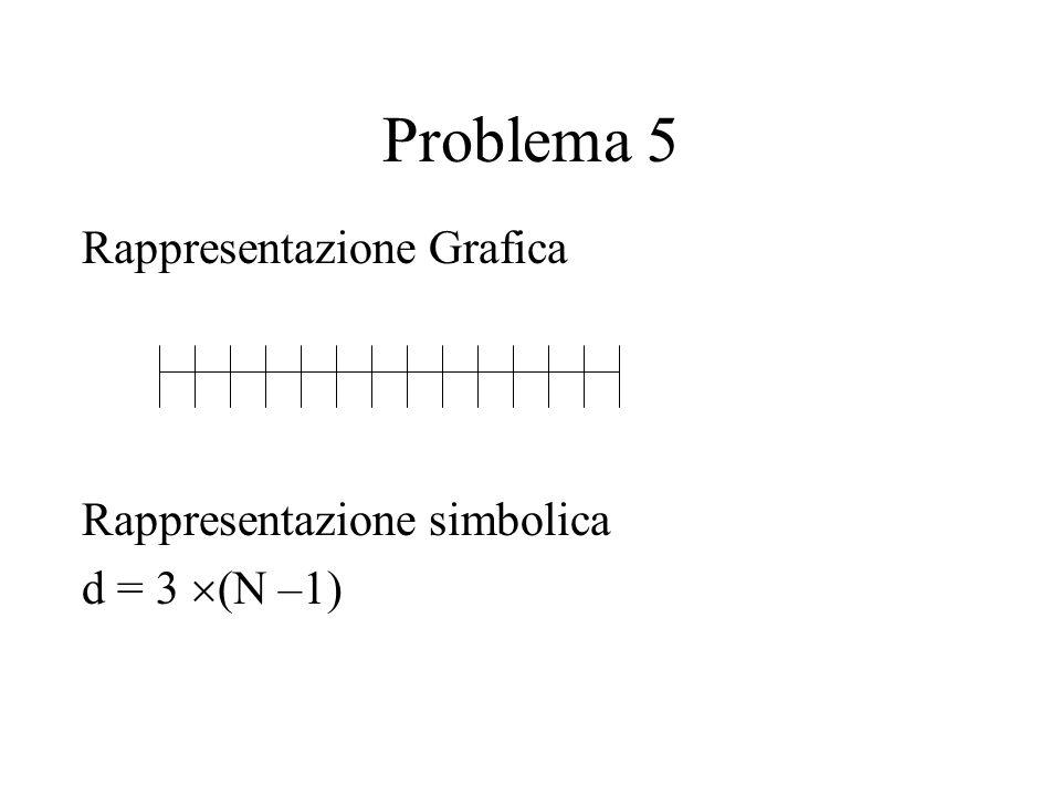 Problema 5 Rappresentazione Grafica Rappresentazione simbolica d = 3 (N –1)