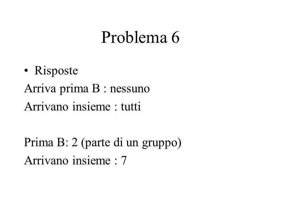 Problema 6 Risposte Arriva prima B : nessuno Arrivano insieme : tutti Prima B: 2 (parte di un gruppo) Arrivano insieme : 7