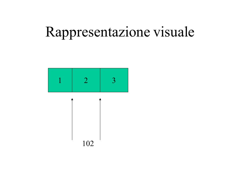 Rappresentazione visuale 123 102