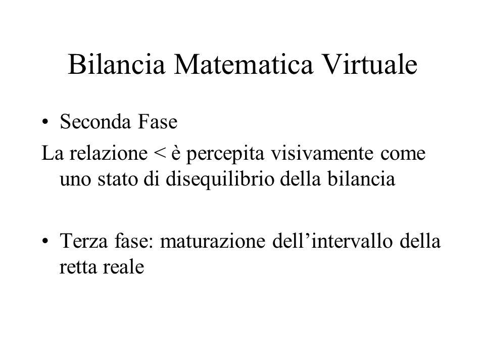 Seconda Fase La relazione < è percepita visivamente come uno stato di disequilibrio della bilancia Terza fase: maturazione dellintervallo della retta reale