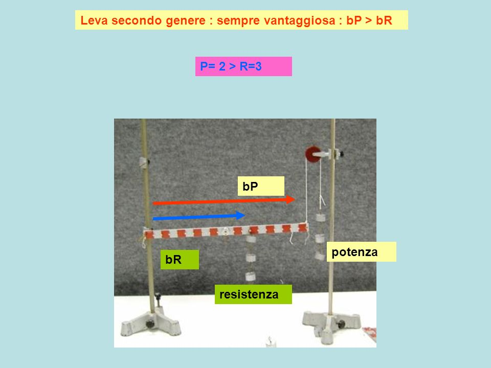 Leva secondo genere : sempre vantaggiosa : bP > bR bP bR potenza resistenza P= 2 > R=3