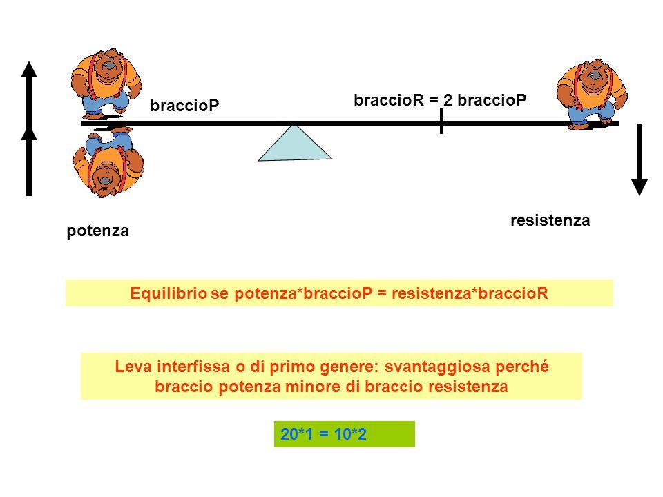 potenza resistenza Braccio R Braccio P Leva interesistente o di secondo genere : sempre vantaggiosa, perché sempre braccio potenza maggiore di braccio resistenza 20*1 = 10*2