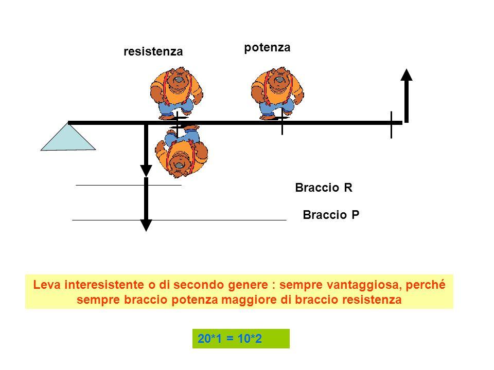 resistenza potenza Braccio P Braccio R Leva interpotente o di terzo genere : sempre svantaggiosa, perché sempre braccio potenza minore di braccio resistenza 20*1 = 10*2