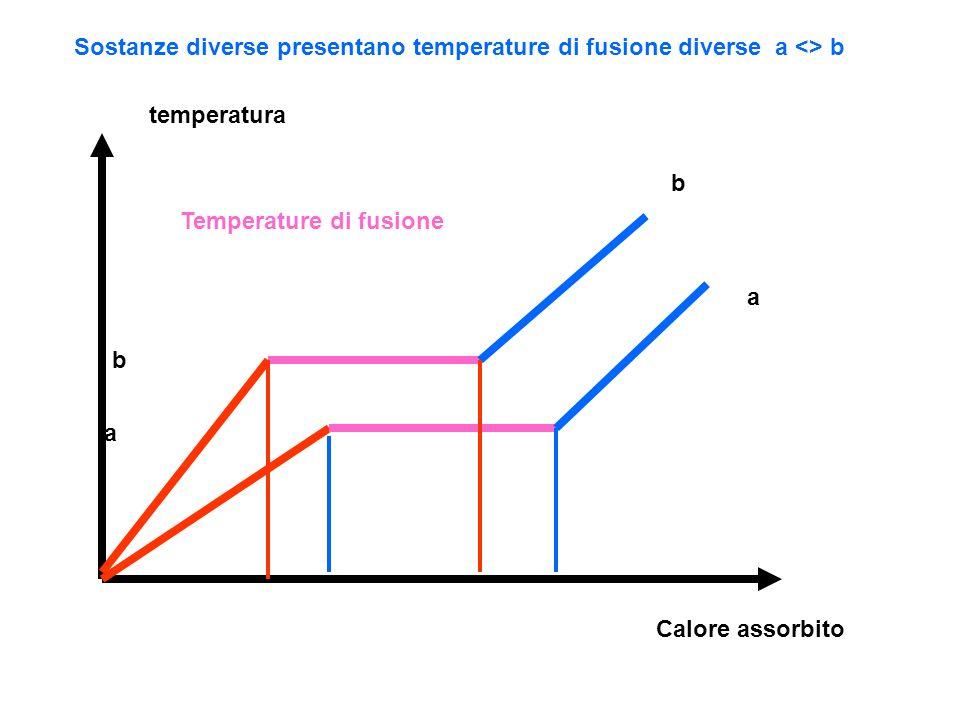 temperatura Calore assorbito Temperature di fusione a b Sostanze diverse presentano temperature di fusione diverse a <> b b a