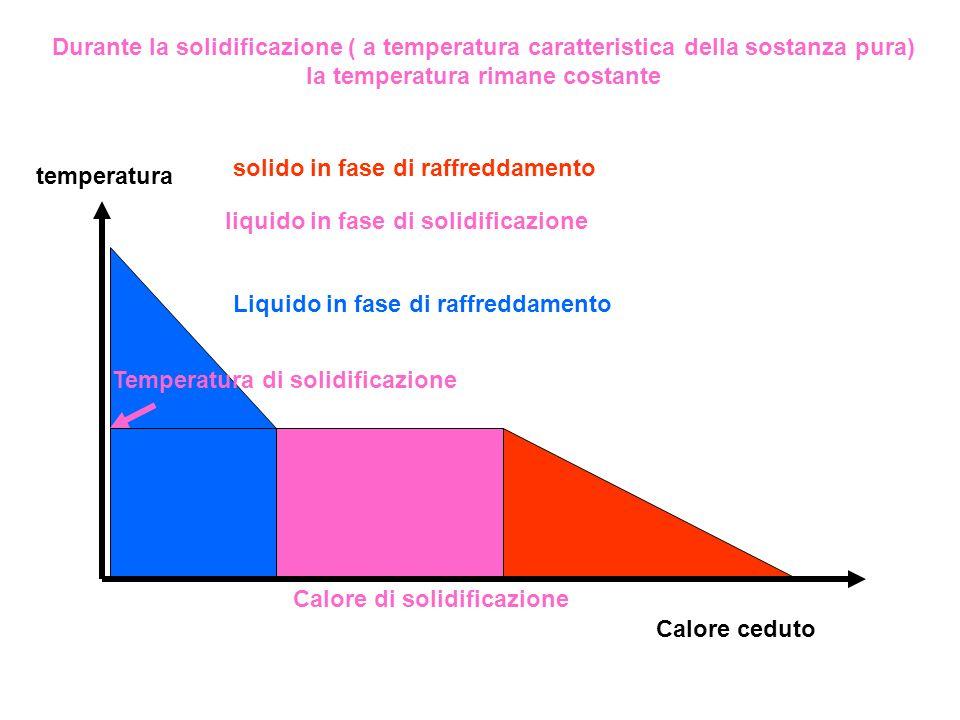 solido in fase di raffreddamento liquido in fase di solidificazione Liquido in fase di raffreddamento temperatura Calore ceduto Temperatura di solidif
