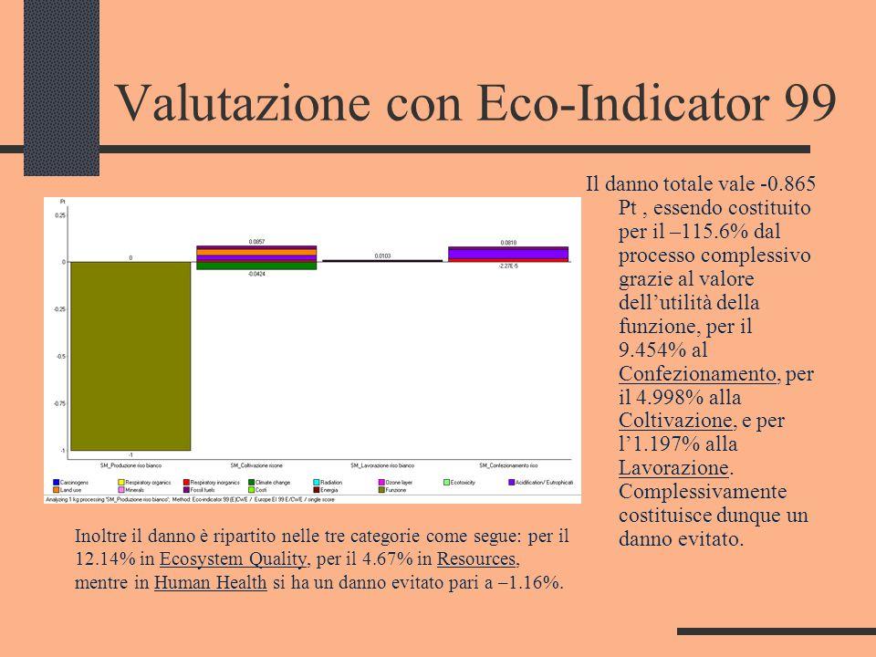 Valutazione con Eco-Indicator 99 Il danno totale vale -0.865 Pt, essendo costituito per il –115.6% dal processo complessivo grazie al valore dellutili