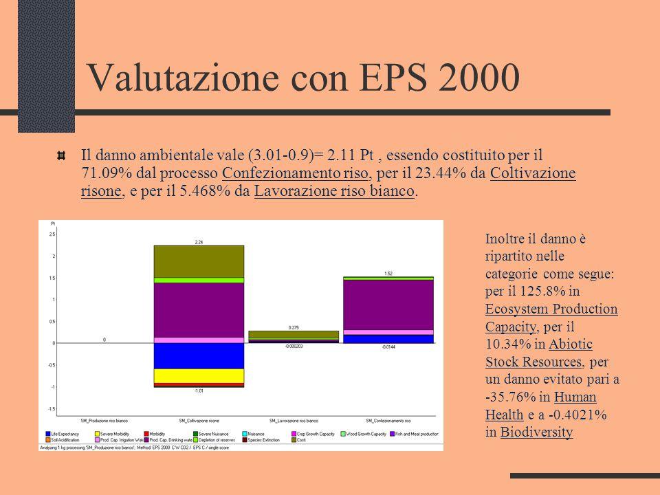 Valutazione con EPS 2000 Il danno ambientale vale (3.01-0.9)= 2.11 Pt, essendo costituito per il 71.09% dal processo Confezionamento riso, per il 23.4