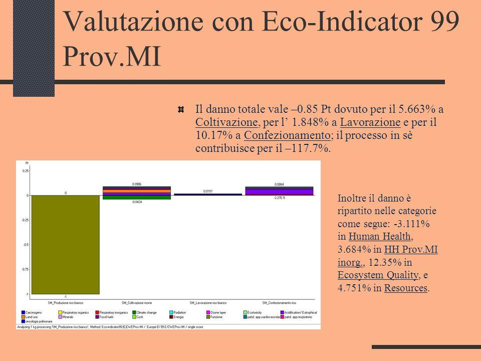 Valutazione con Eco-Indicator 99 Prov.MI Il danno totale vale –0.85 Pt dovuto per il 5.663% a Coltivazione, per l 1.848% a Lavorazione e per il 10.17%