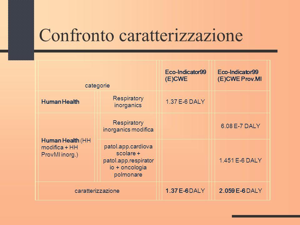 Confronto caratterizzazione categorie Eco-Indicator99 (E)CWE Eco-Indicator99 (E)CWE Prov.MI Human Health Respiratory inorganics 1.37 E-6 DALY Human He