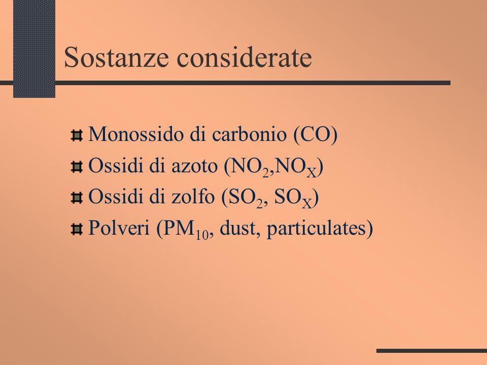 Sostanze considerate Monossido di carbonio (CO) Ossidi di azoto (NO 2,NO X ) Ossidi di zolfo (SO 2, SO X ) Polveri (PM 10, dust, particulates)