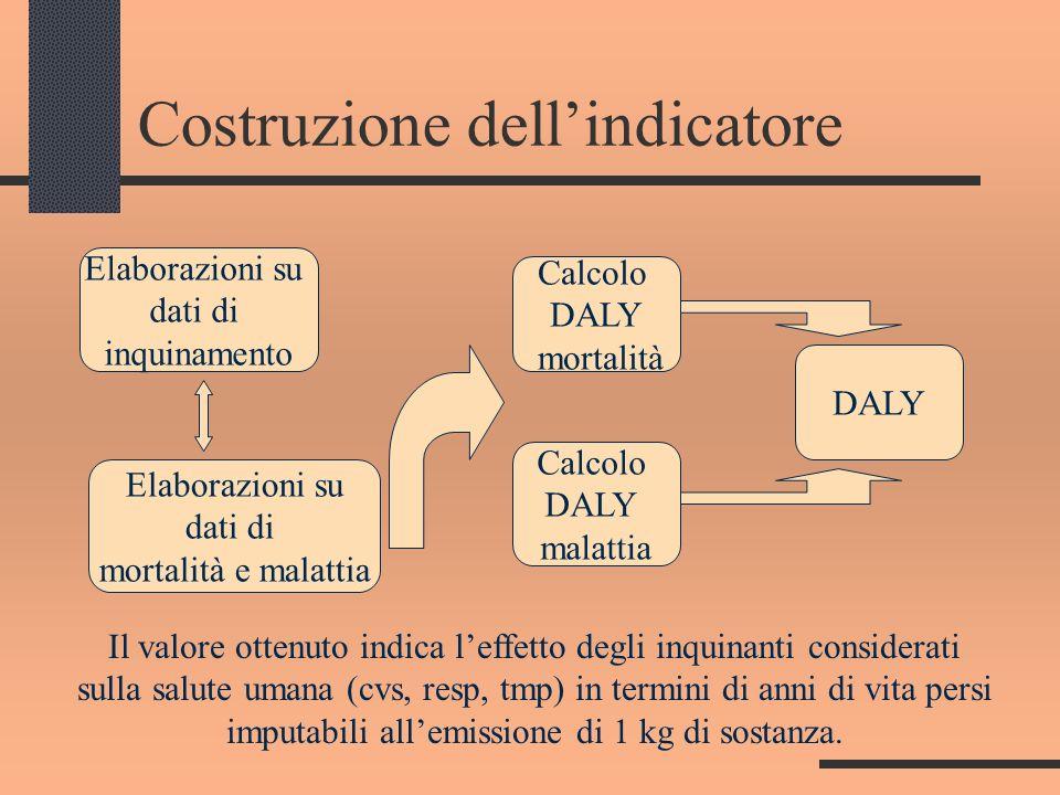 Della caratterizzazione in Human Health -1 Eco-Indicator 99 E CWE Dallanalisi svolta con Eco-Indicator 99 E CWE, nella categoria di danno Human Health si ha un danno evitato che vale – 4.65 E-7 DALY.