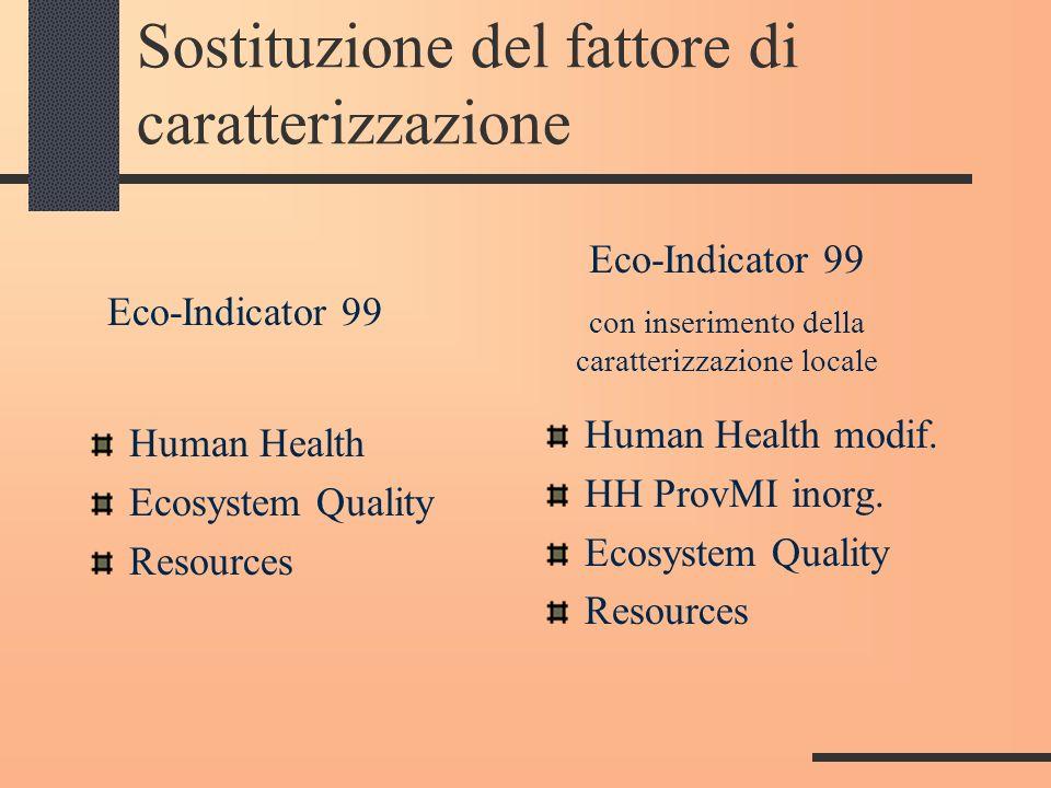 Sostituzione del fattore di caratterizzazione Human Health Ecosystem Quality Resources Human Health modif. HH ProvMI inorg. Ecosystem Quality Resource