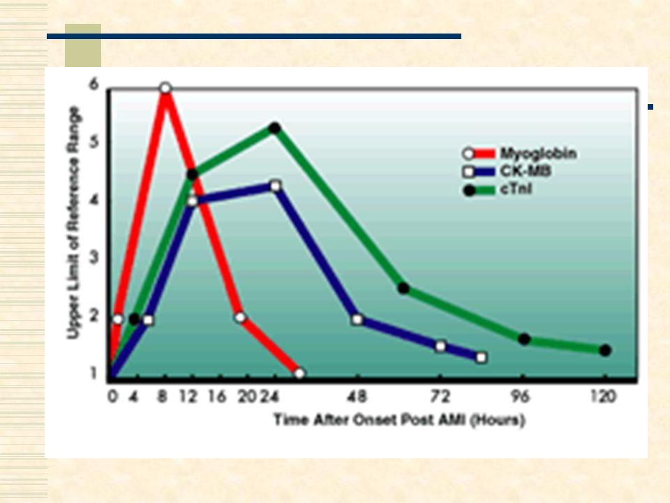 Linee guida per il dosaggio rapido del D-dimero Il D-dimero plasmatico è derivato specifico della fibrina cross-linked.
