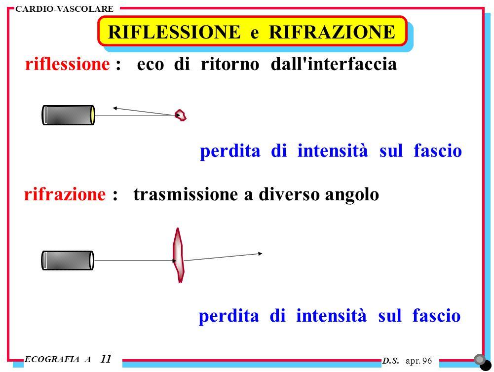 D.S. apr. 96 ECOGRAFIA A CARDIO-VASCOLARE RIFLESSIONE e RIFRAZIONE 11 riflessione : eco di ritorno dall'interfaccia perdita di intensità sul fascio ri