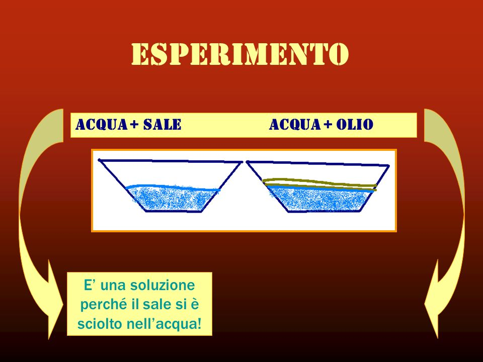 ACQUA + SALE ACQUA + OLIO E una soluzione perché il sale si è sciolto nellacqua! ESPERIMENTO
