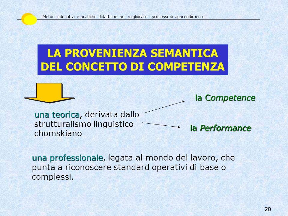 20 LA PROVENIENZA SEMANTICA DEL CONCETTO DI COMPETENZA una teorica una teorica, derivata dallo strutturalismo linguistico chomskiano la Competence la