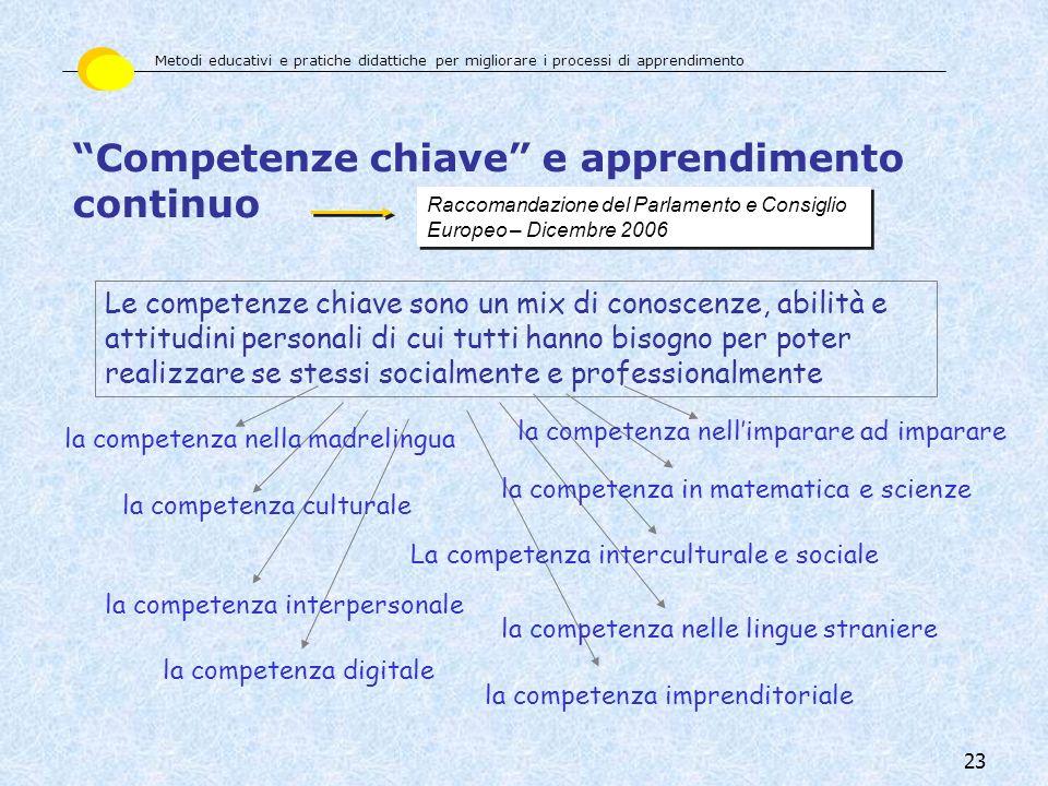 23 Raccomandazione del Parlamento e Consiglio Europeo – Dicembre 2006 Le competenze chiave sono un mix di conoscenze, abilità e attitudini personali d