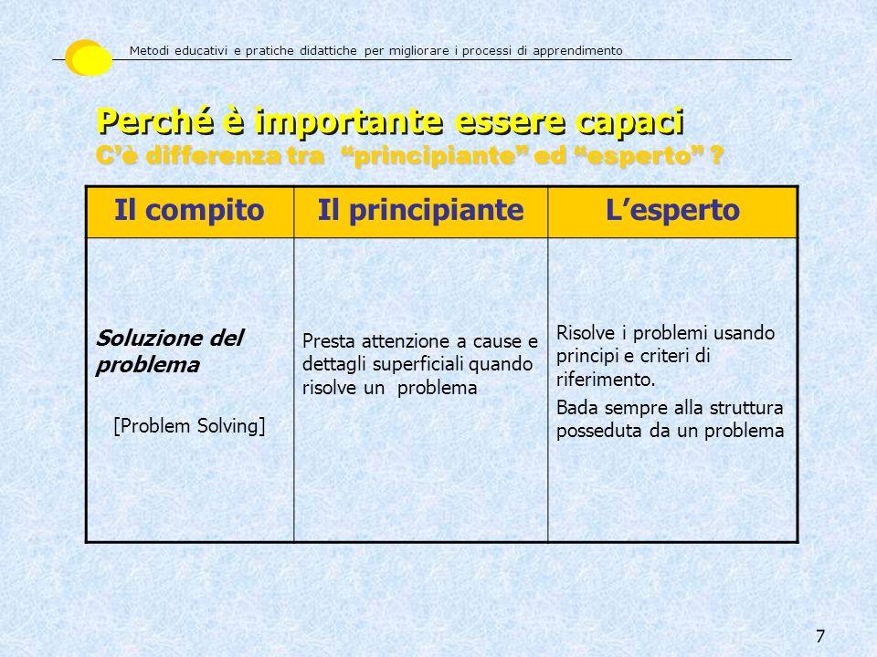 7 Il compitoIl principianteLesperto Soluzione del problema [Problem Solving] Presta attenzione a cause e dettagli superficiali quando risolve un probl