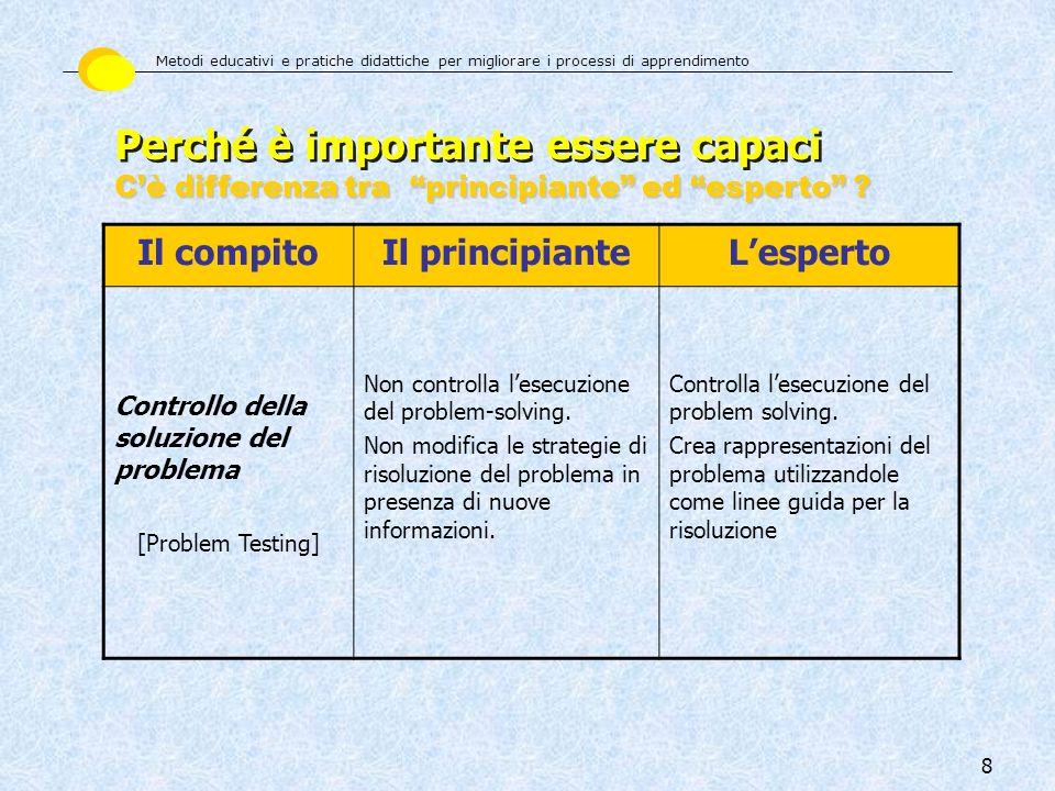 8 Il compitoIl principianteLesperto Controllo della soluzione del problema [Problem Testing] Non controlla lesecuzione del problem-solving. Non modifi