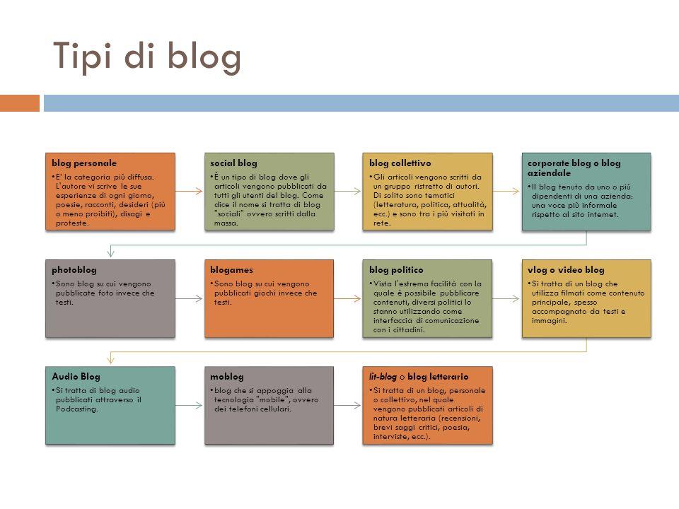 Tipi di blog blog personale E la categoria più diffusa.